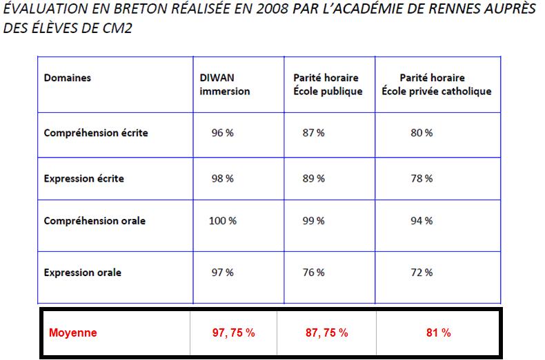 Tableau d'évaluation en breton des élèves de CM2
