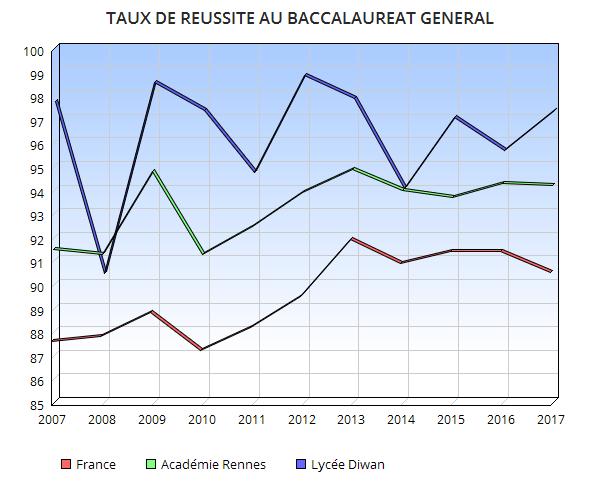Graphique du taux de réussite au baccalaureat général